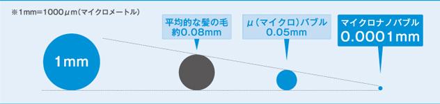 マイクロナノバブル02